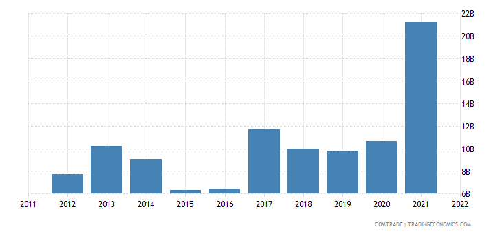 india exports iron steel