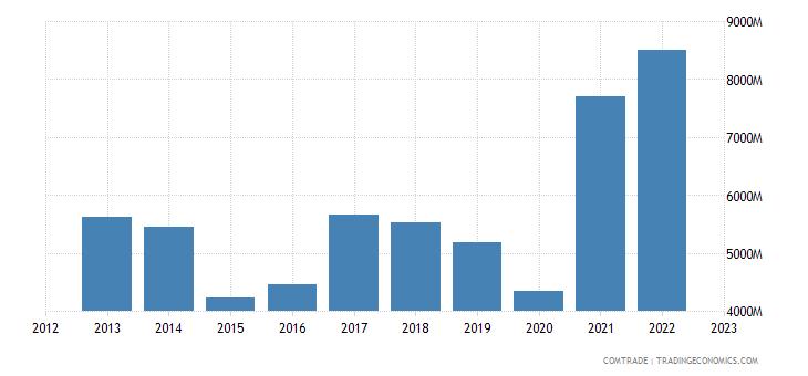 india exports italy