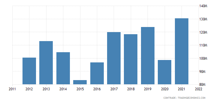india exports latvia