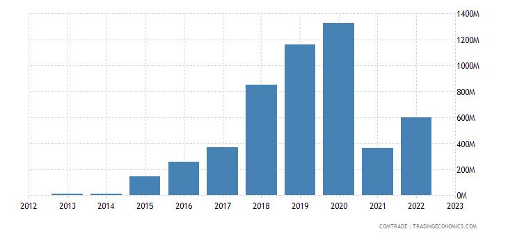 india exports malaysia aluminum