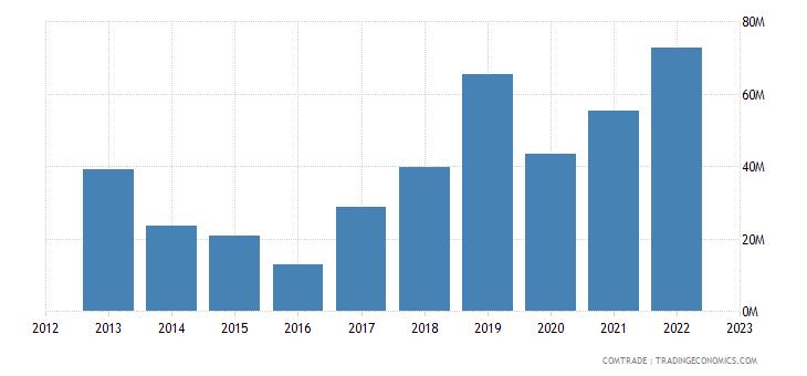 india exports malaysia ferroalloys