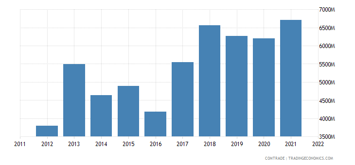 india exports malaysia