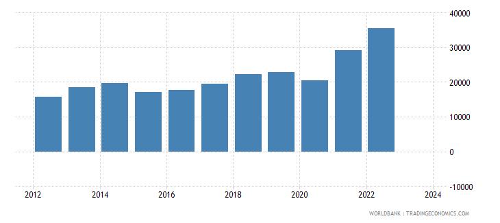 india exports merchandise customs current us$ millions seas adj  wb data