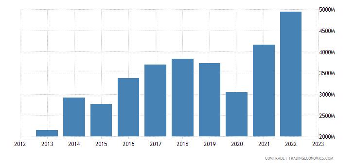 india exports mexico