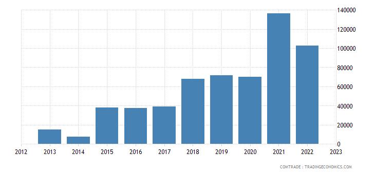 india exports nepal barley