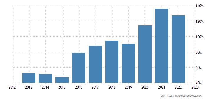 india exports nepal corn maize
