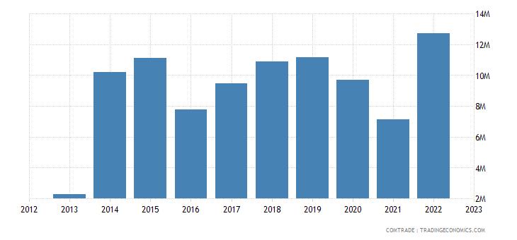 india exports nepal electric motors generators no sets