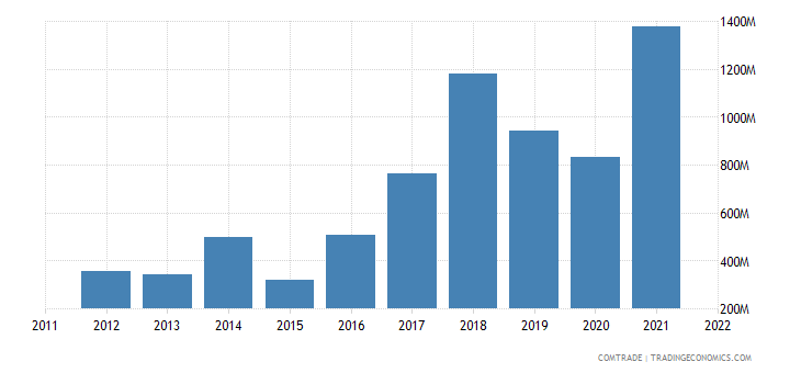 india exports nepal iron steel