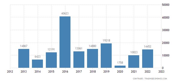 india exports nepal oats