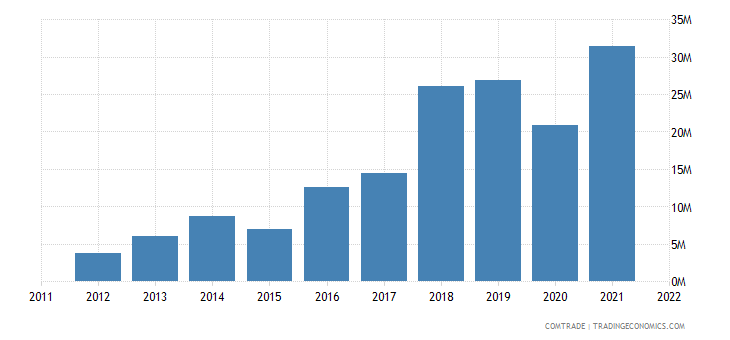 india exports nepal taps cocks valves pipes tanks
