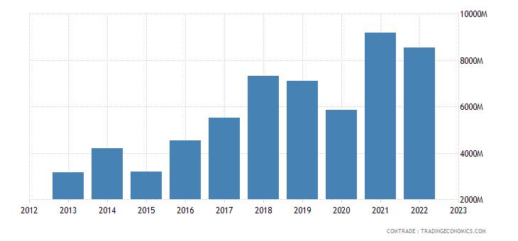 india exports nepal