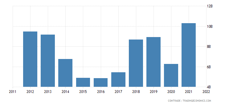 india exports netherlands