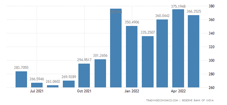 India Exports of Agricultural Products