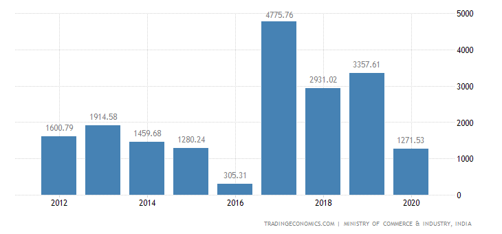 India Exports of Aluminium & Articles Thereof
