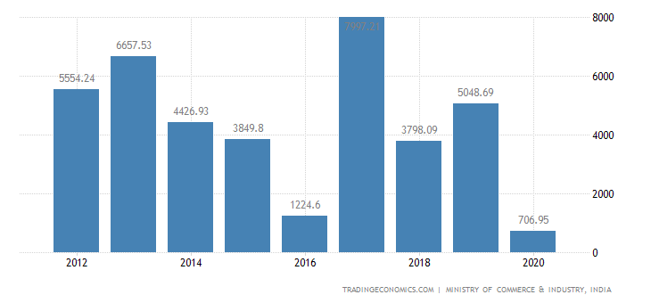 India Exports of Apparel & Clothing Assecories Knitted