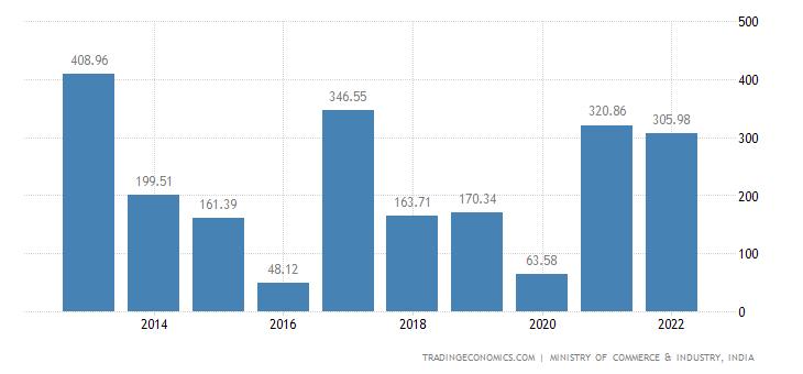 India Exports of Beverages, Spirits & Vinegar