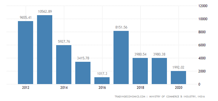 India Exports of Cereals