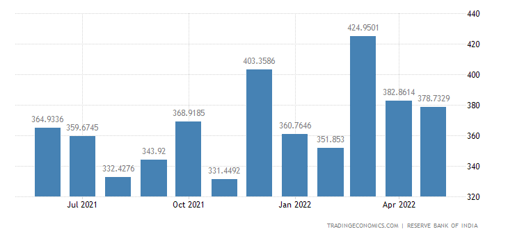 India Exports of Chemical & Products