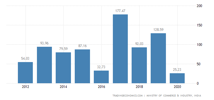 India Exports of Cocoa & Cocoa Preparations