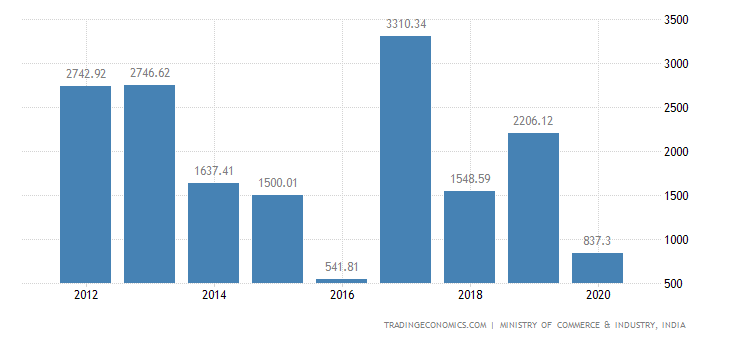 India Exports of Coffee, Tea, Mate & Spices