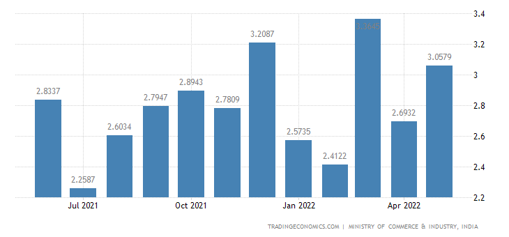 India Exports of Diesel