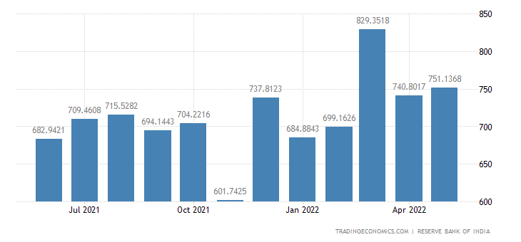 India Exports of Engineered Goods