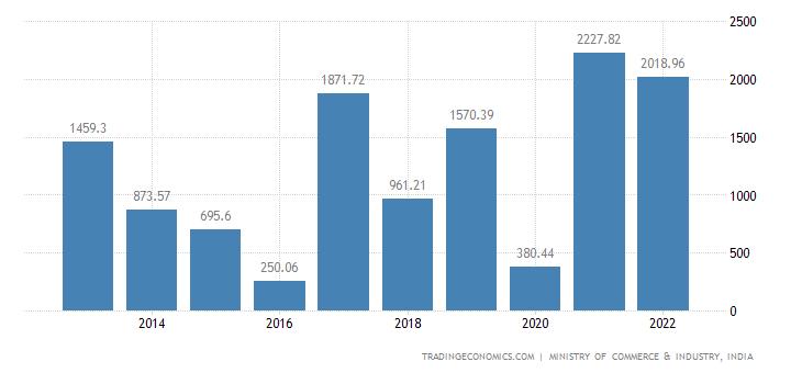 India Exports of Essential Oils & Resinoids