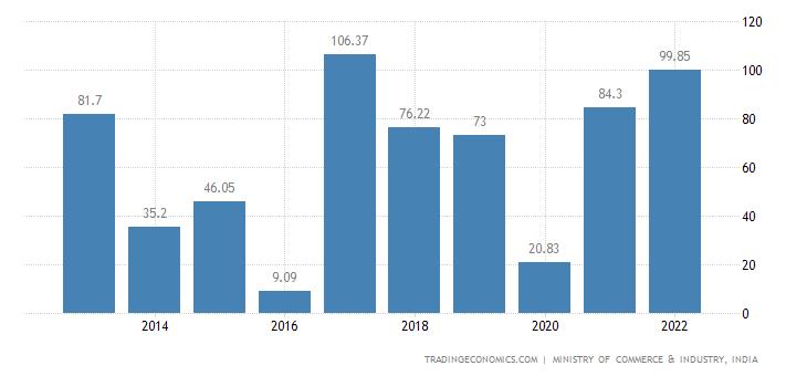 India Exports of Fertilisers