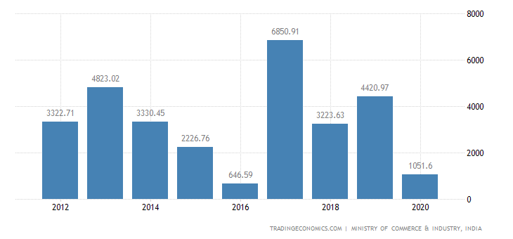 India Exports of Fish & Crustaceans