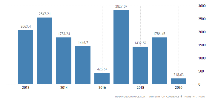 India Exports of Footwear