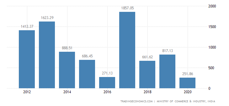 India Exports of Fruit & Nuts