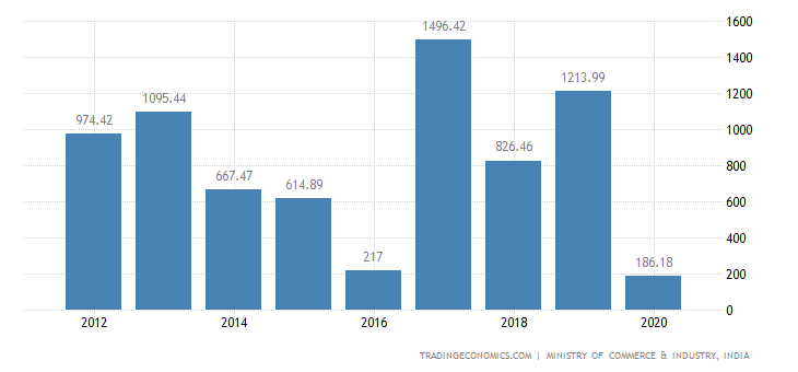 India Exports of Furniture Bedding, Mattresses