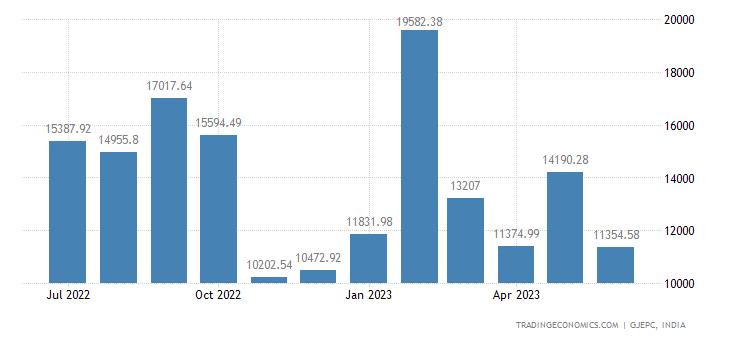 India Exports of gems & Jewellery-cut & Polished Diamo