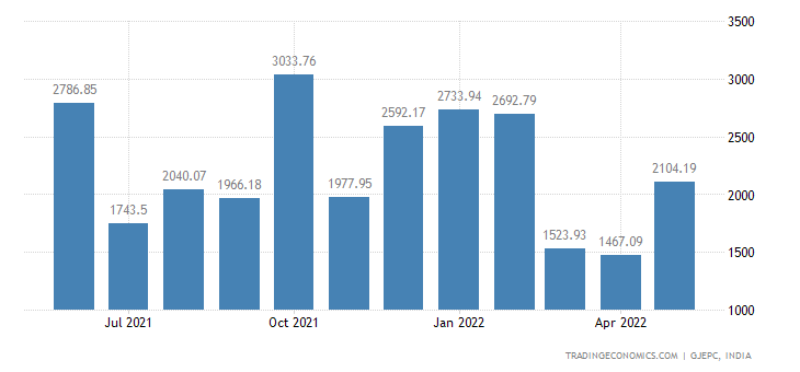 India Exports of gems & Jewellery-gold Jewellery