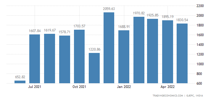 India Exports of gems & Jewellery-silver Jewellery