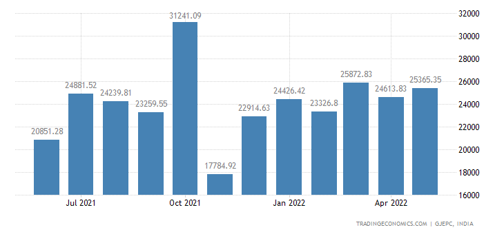 India Exports of gems & Jewellery-total