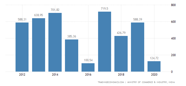 India Exports of Glass & Glassware