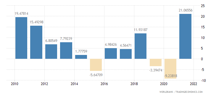 india exports of goods and services annual percent growth wb data