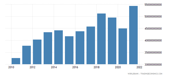 india exports of goods and services constant 2000 us dollar wb data