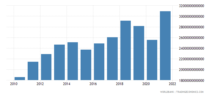 india exports of goods and services constant lcu wb data