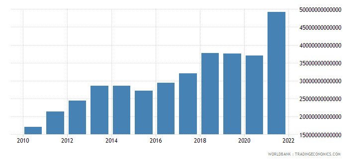 india exports of goods and services current lcu wb data