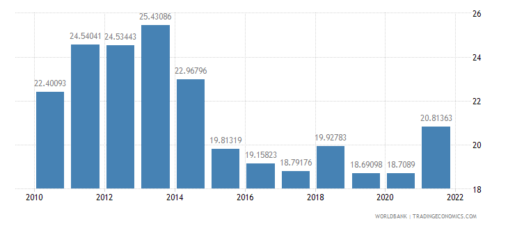 india exports of goods and services percent of gdp wb data