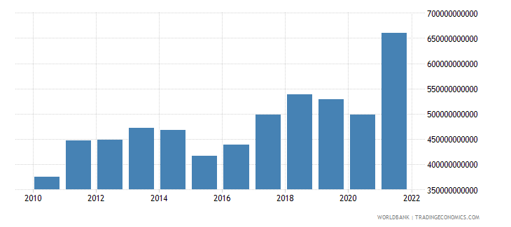 india exports of goods and services us dollar wb data