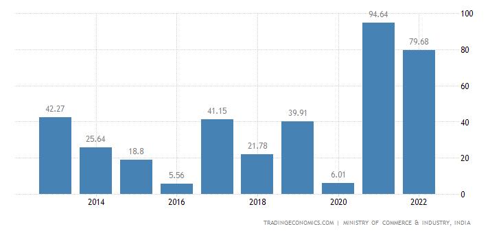 India Exports of Headgear & Parts Thereof