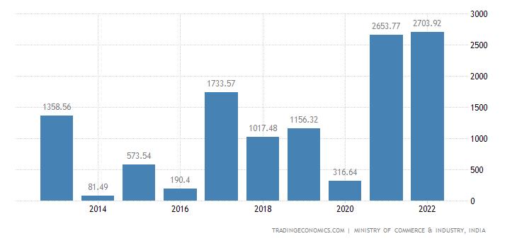 India Exports of Inorganic Chemicals