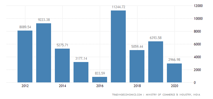 India Exports of Iron & Steel