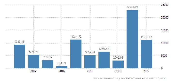 India Exports of Iron & Steel