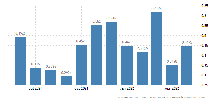 India Exports of Jet Fuel