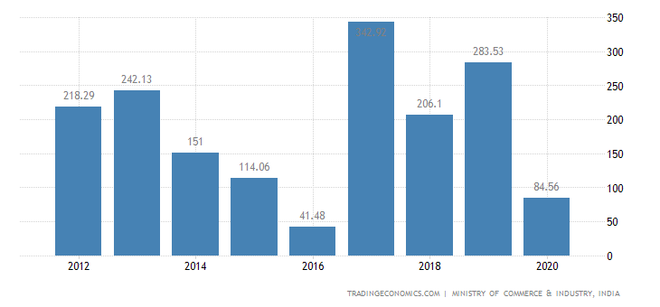 India Exports of Knitted Or Crocheted Fabrics