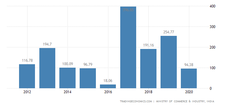 India Exports of Lead & Articles Thereof